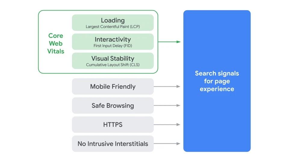 網站瀏覽體驗指標元素