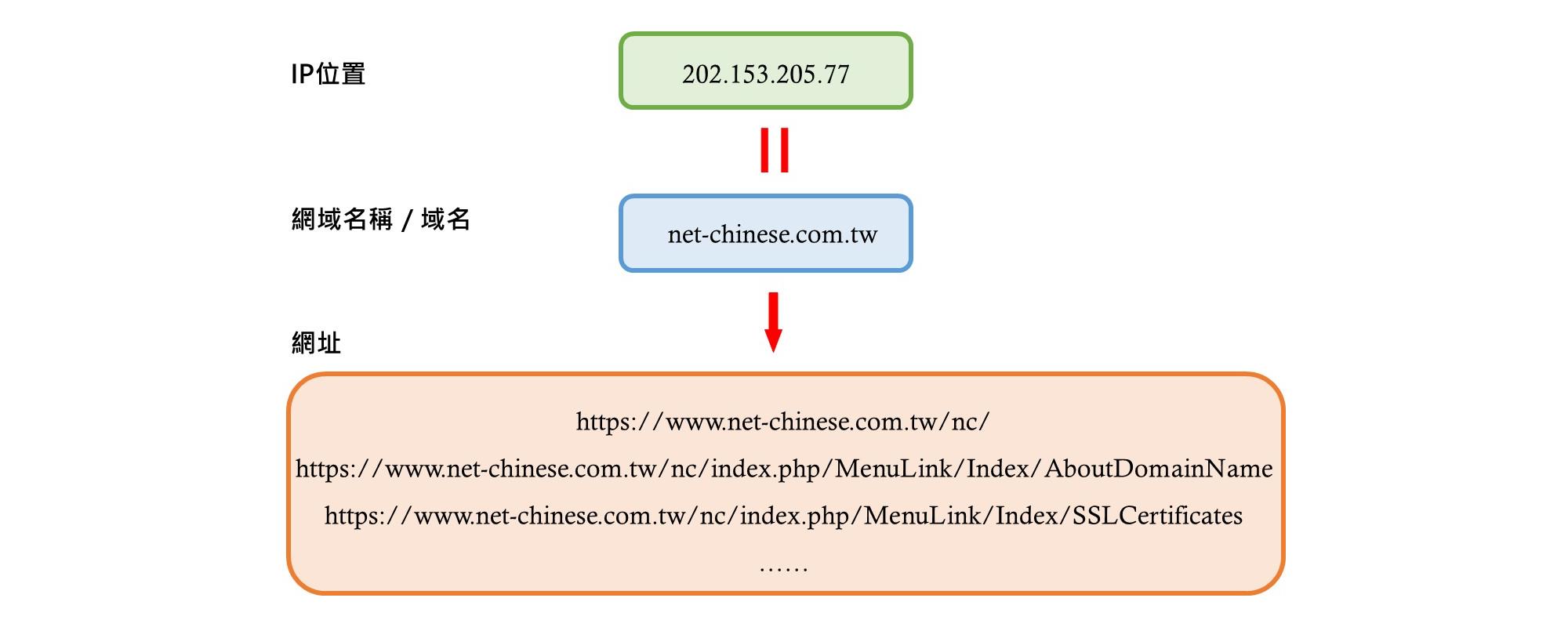 IP、網域、域名、網址