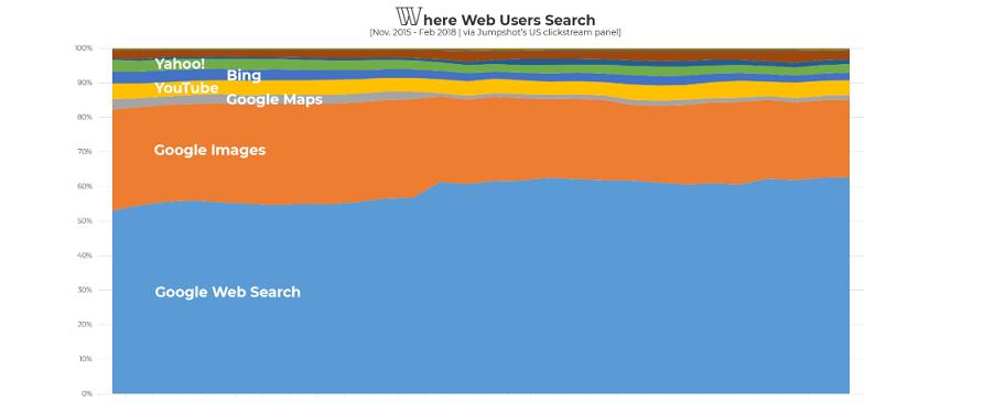 search engine_study