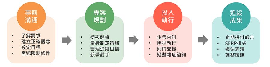 網路中文SEO專案服務流程